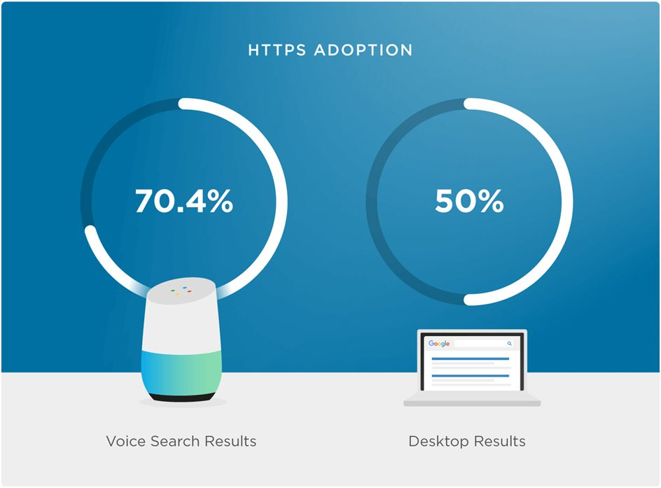How important is voice search
