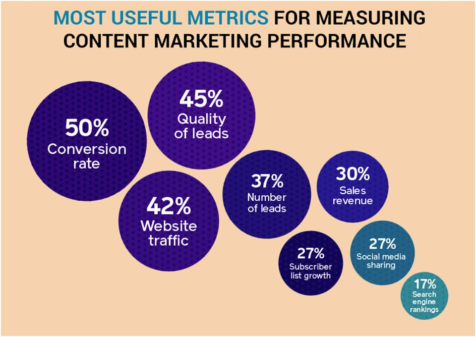 How to measure the influence of contents on sales and revenue