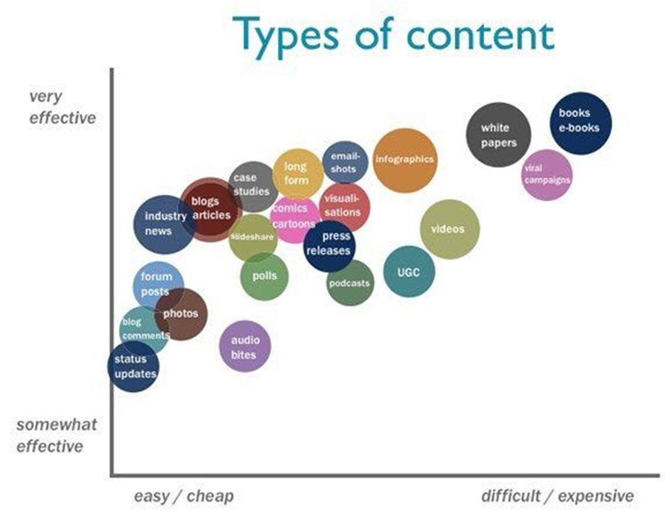 What are the most effective types of content