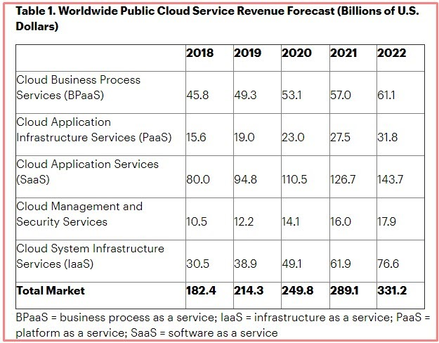 The Cloud Platform Industry